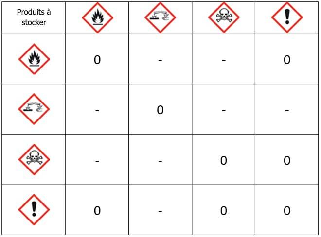 Tableau de compatibilités des produits chimiques